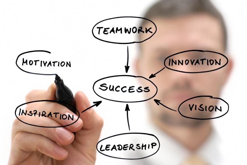 organizational skills in business